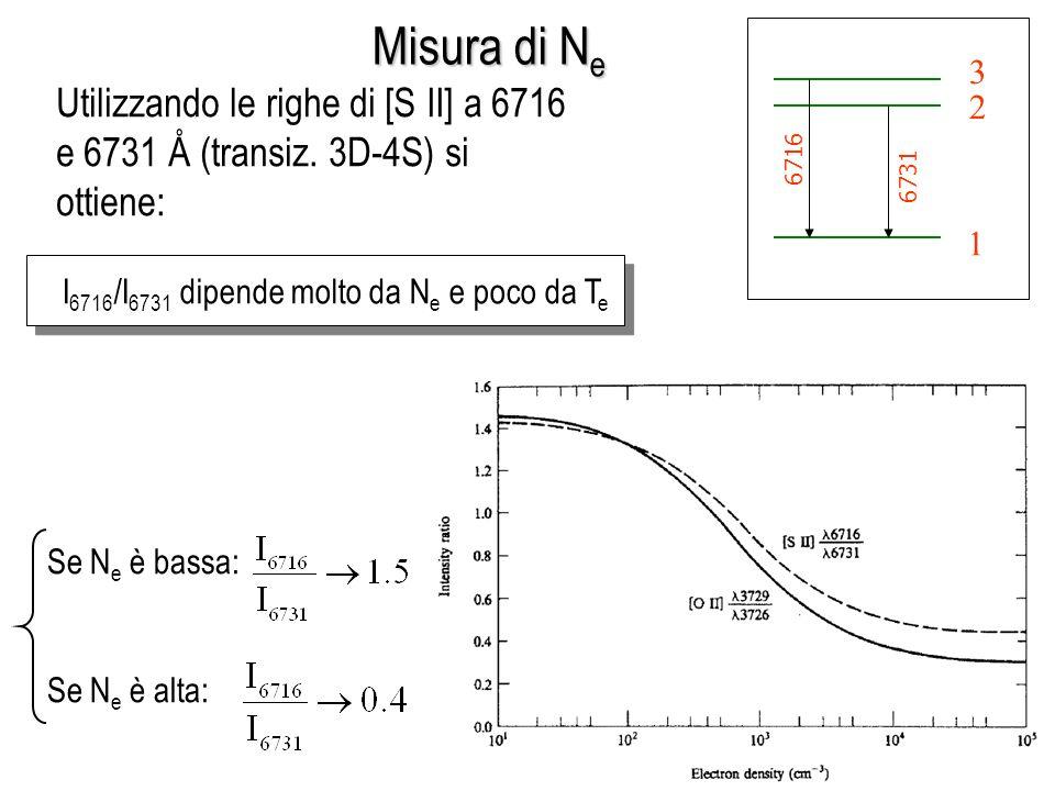 Misura di Ne 1. 2. 3. 6716. 6731. Utilizzando le righe di [S II] a 6716 e 6731 Å (transiz. 3D-4S) si ottiene: